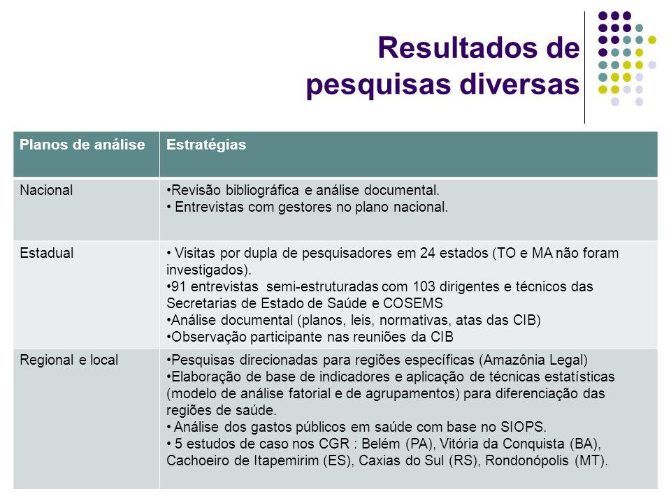 Resultados de pesquisas diversas Planos de análiseEstratégias NacionalRevisão bibliográfica e análise documental. Entrevistas com gestores no plano na