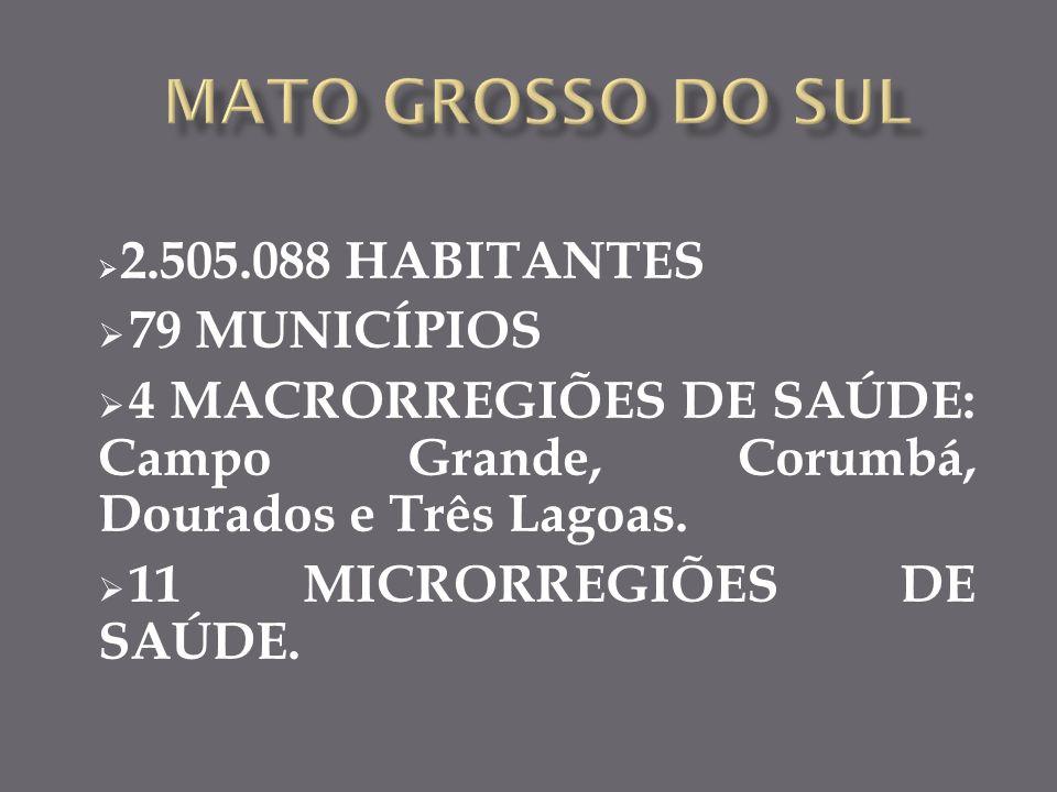 2.505.088 HABITANTES 79 MUNICÍPIOS 4 MACRORREGIÕES DE SAÚDE: Campo Grande, Corumbá, Dourados e Três Lagoas.