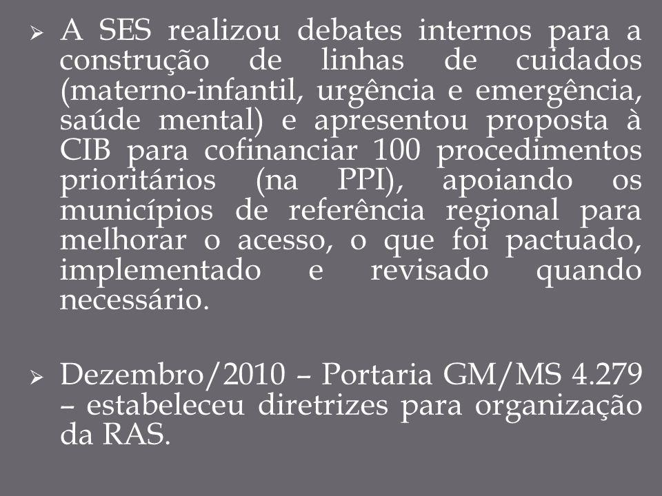2010/2011 - A SES visitou as 11 microrregiões de saúde do estado e realizou um diagnóstico situacional, que é atualizado a cada ano.