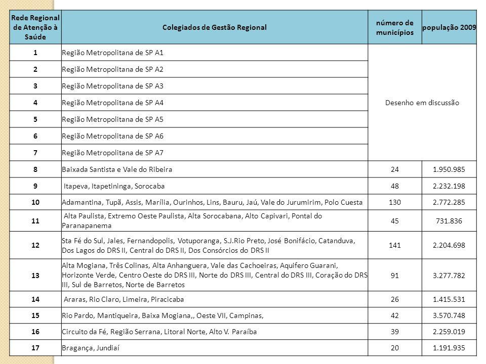 Rede Regional de Atenção à Saúde Colegiados de Gestão Regional número de municípios população 2009 1Região Metropolitana de SP A1 Desenho em discussão