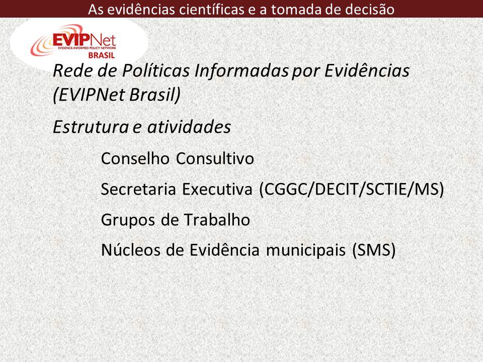 Rede de Políticas Informadas por Evidências (EVIPNet Brasil) Estrutura e atividades Conselho Consultivo Secretaria Executiva (CGGC/DECIT/SCTIE/MS) Gru