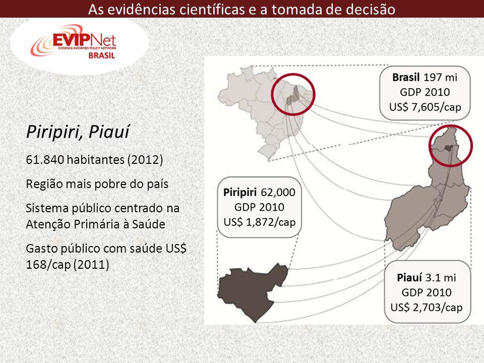 Piripiri, Piauí 61.840 habitantes (2012) Região mais pobre do país Sistema público centrado na Atenção Primária à Saúde Gasto público com saúde US$ 16
