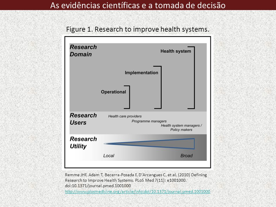 As evidências científicas e a tomada de decisão Figure 1. Research to improve health systems. Remme JHF, Adam T, Becerra-Posada F, D'Arcangues C, et a