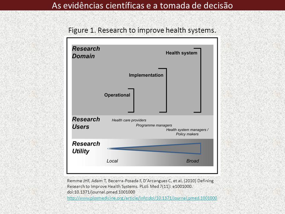 As evidências científicas e a tomada de decisão Lavis et al, 2009