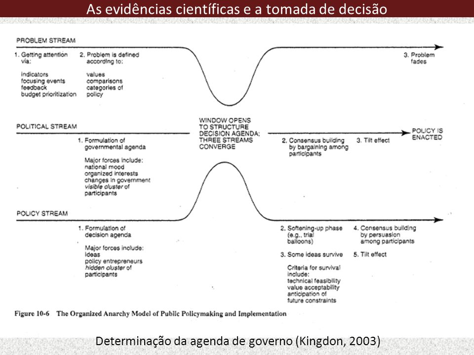 Determinação da agenda de governo (Kingdon, 2003) As evidências científicas e a tomada de decisão