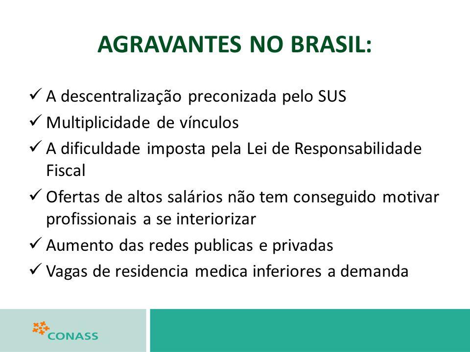 AGRAVANTES NO BRASIL: A descentralização preconizada pelo SUS Multiplicidade de vínculos A dificuldade imposta pela Lei de Responsabilidade Fiscal Ofe