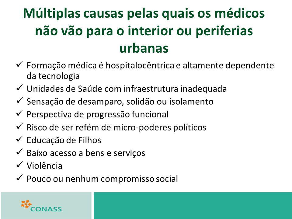 Múltiplas causas pelas quais os médicos não vão para o interior ou periferias urbanas Formação médica é hospitalocêntrica e altamente dependente da te