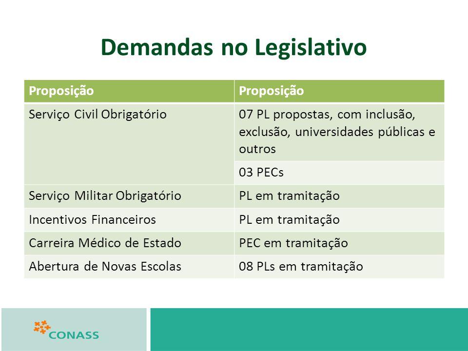Demandas no Legislativo Proposição Serviço Civil Obrigatório07 PL propostas, com inclusão, exclusão, universidades públicas e outros 03 PECs Serviço M