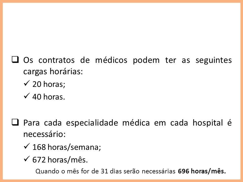 Os contratos de médicos podem ter as seguintes cargas horárias: 20 horas; 40 horas. Para cada especialidade médica em cada hospital é necessário: 168