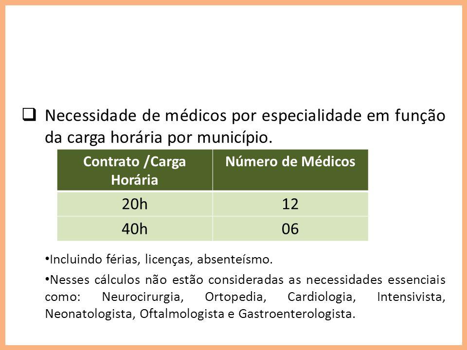 Necessidade de médicos por especialidade em função da carga horária por município. Incluindo férias, licenças, absenteísmo. Nesses cálculos não estão