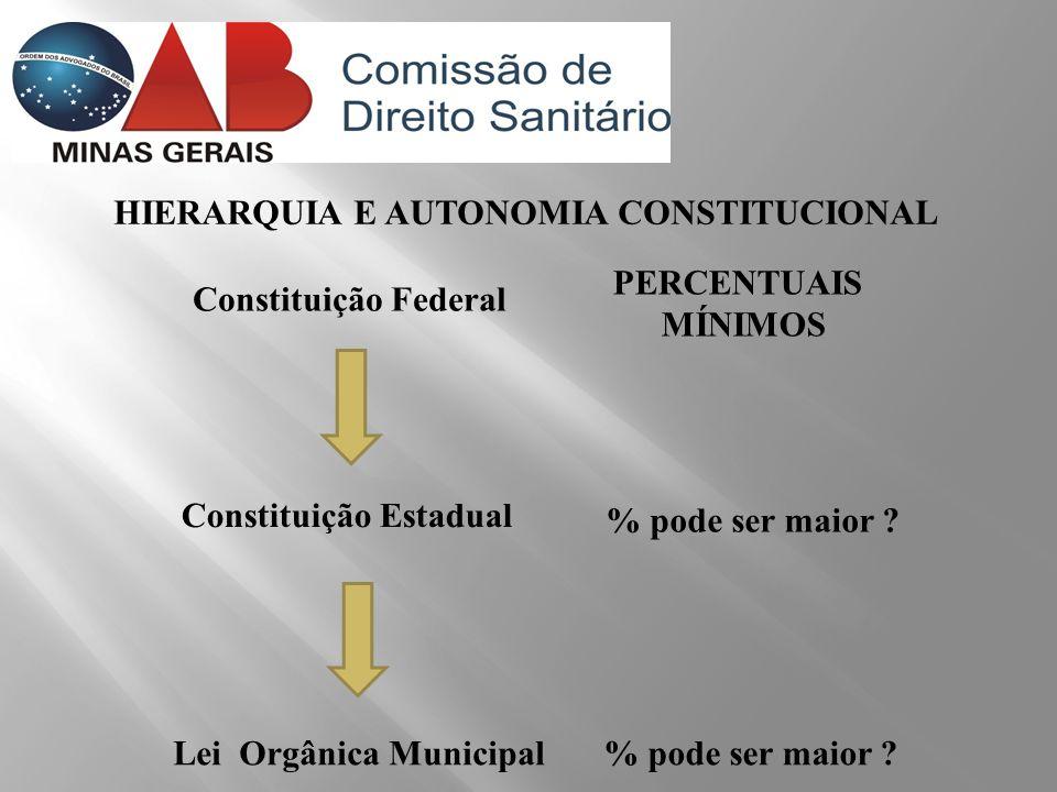 HIERARQUIA E AUTONOMIA CONSTITUCIONAL Constituição Federal Constituição Estadual Lei Orgânica Municipal PERCENTUAIS MÍNIMOS % pode ser maior ?