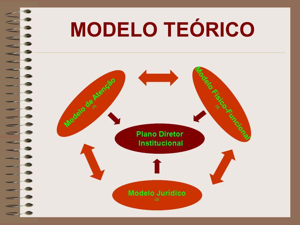 MODELO TEÓRICO Modelo de Atenção (1) Modelo Jurídico (2) Modelo Físico-Funcional (3) Plano Diretor Institucional