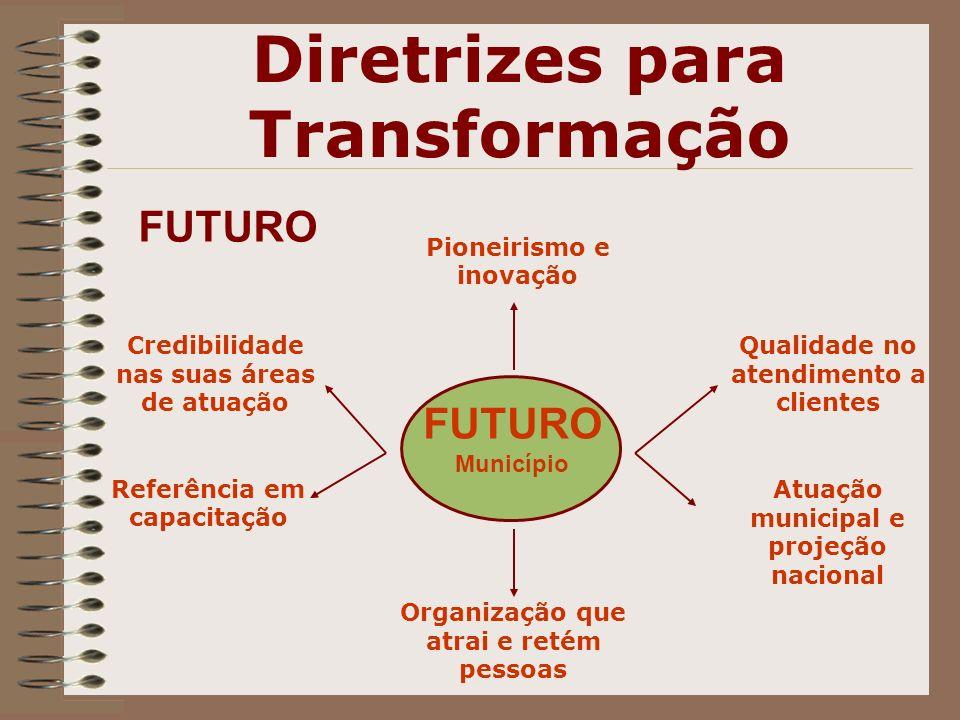 FUTURO Organização que atrai e retém pessoas Credibilidade nas suas áreas de atuação Referência em capacitação Atuação municipal e projeção nacional Q