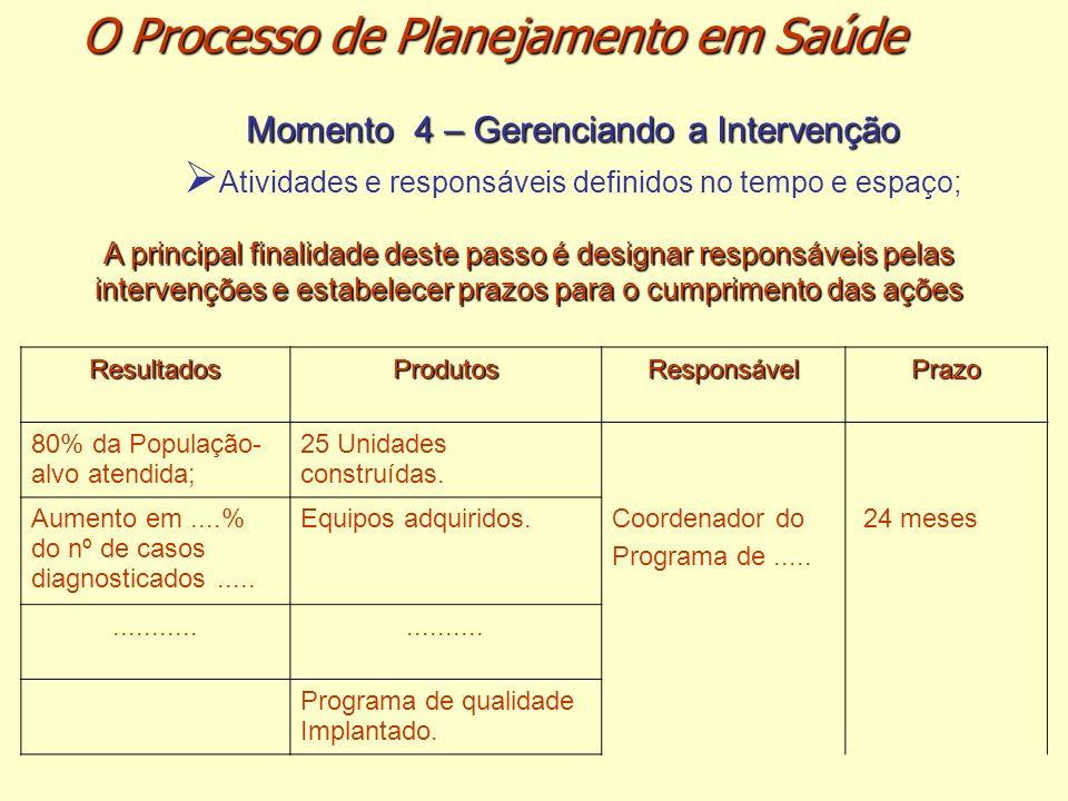 Momento 4 – Gerenciando a Intervenção Atividades e responsáveis definidos no tempo e espaço; A principal finalidade deste passo é designar responsávei