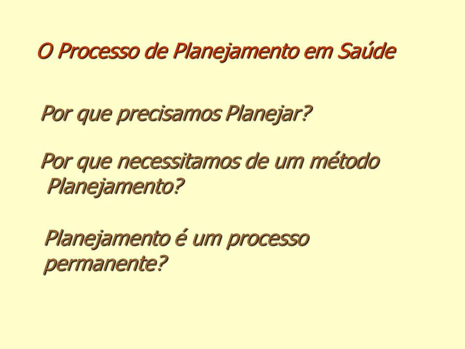 O Processo de Planejamento em Saúde Por que precisamos Planejar? Por que necessitamos de um método Planejamento? Planejamento? Planejamento é um proce