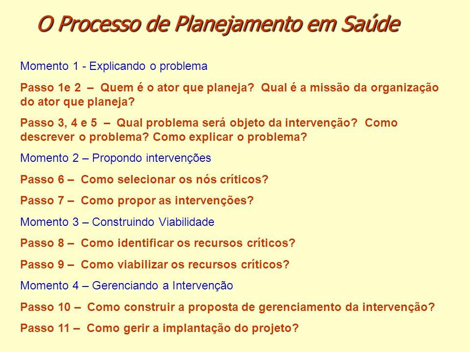 O Processo de Planejamento em Saúde Momento 1 - Explicando o problema Passo 1e 2 – Quem é o ator que planeja? Qual é a missão da organização do ator q
