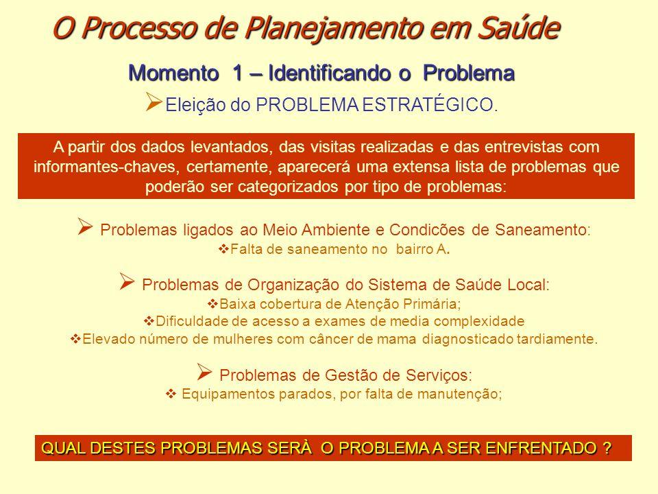 Momento 1 – Identificando o Problema Eleição do PROBLEMA ESTRATÉGICO. A partir dos dados levantados, das visitas realizadas e das entrevistas com info