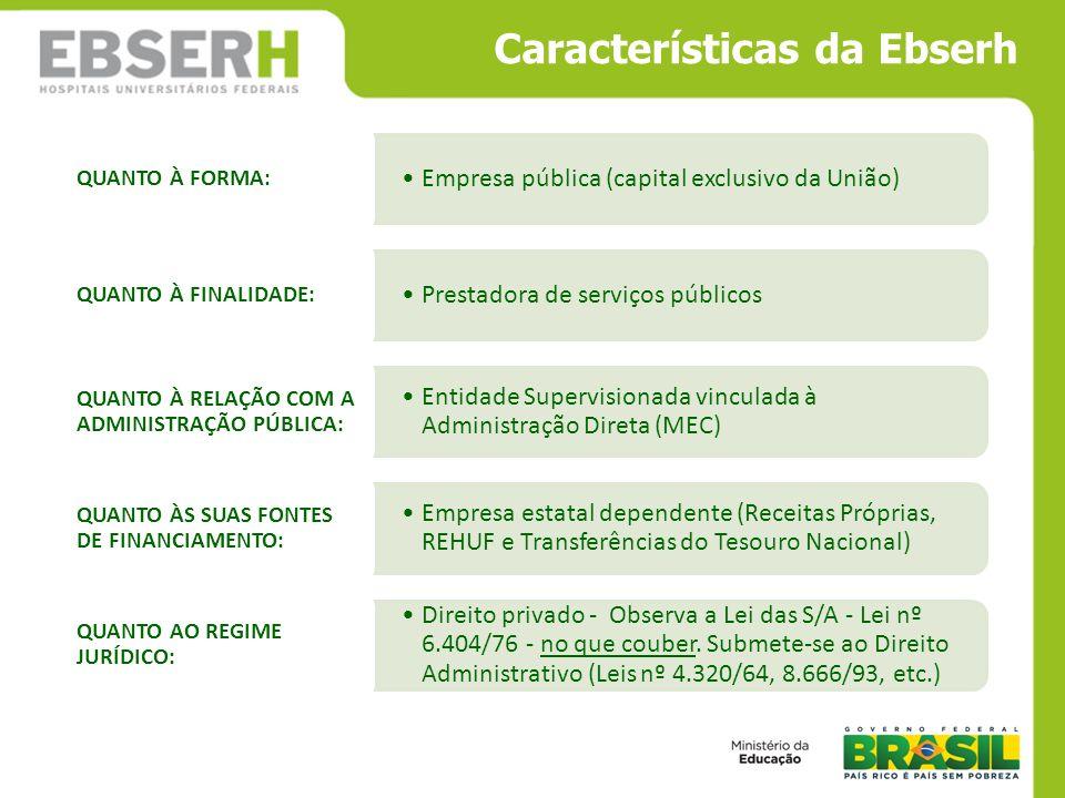 Características da Ebserh Empresa pública (capital exclusivo da União) QUANTO À FORMA: Prestadora de serviços públicos QUANTO À FINALIDADE: Entidade S