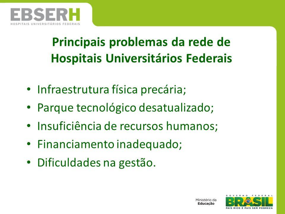 Principais problemas da rede de Hospitais Universitários Federais Infraestrutura física precária; Parque tecnológico desatualizado; Insuficiência de r