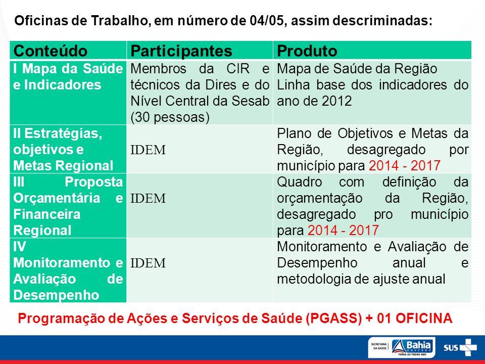Oficinas de Trabalho, em número de 04/05, assim descriminadas: ConteúdoParticipantesProduto I Mapa da Saúde e Indicadores Membros da CIR e técnicos da