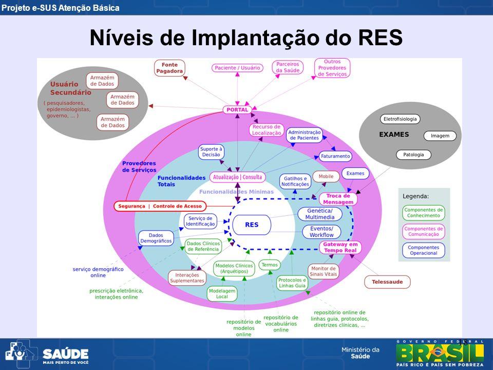 Projeto e-SUS Atenção Básica 18 Níveis de Implantação do RES