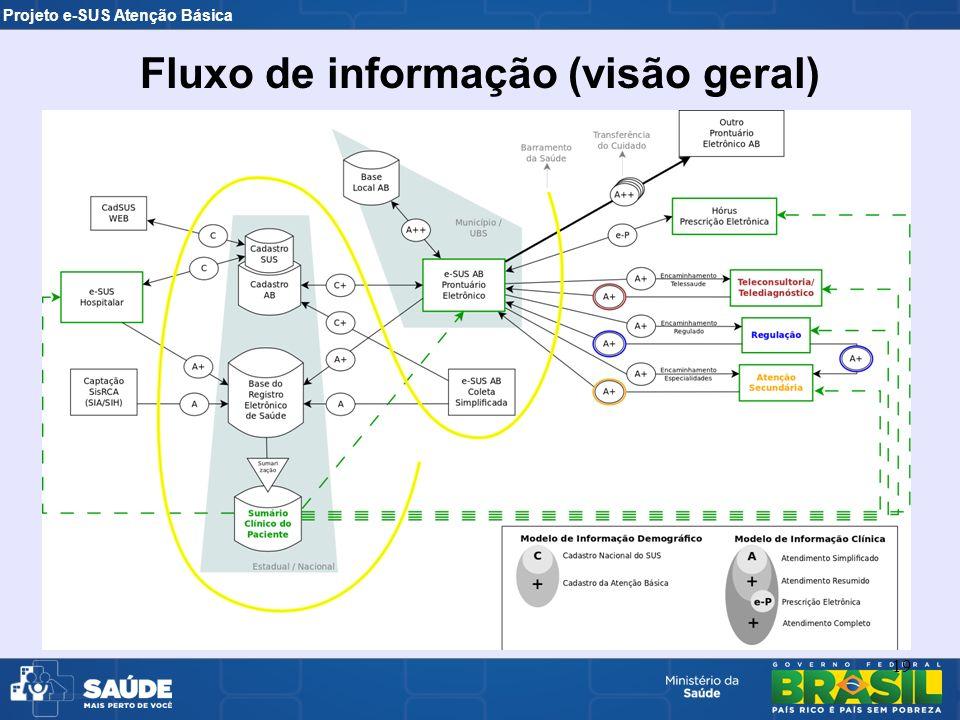 Projeto e-SUS Atenção Básica 19 Fluxo de informação (visão geral)