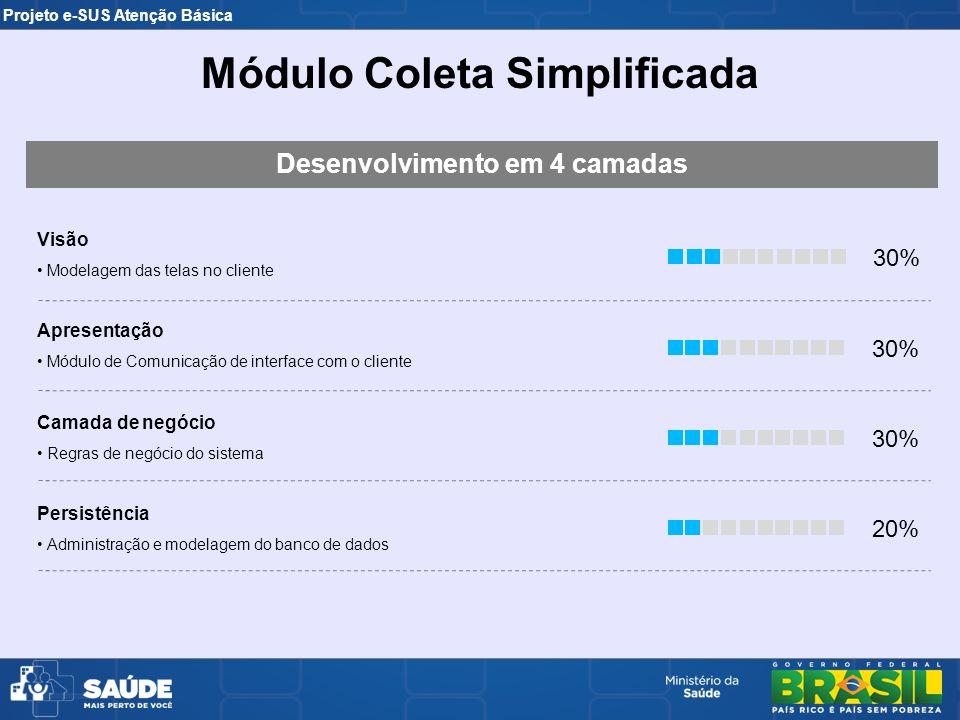 Projeto e-SUS Atenção Básica Visão Modelagem das telas no cliente Apresentação Módulo de Comunicação de interface com o cliente Camada de negócio Regr