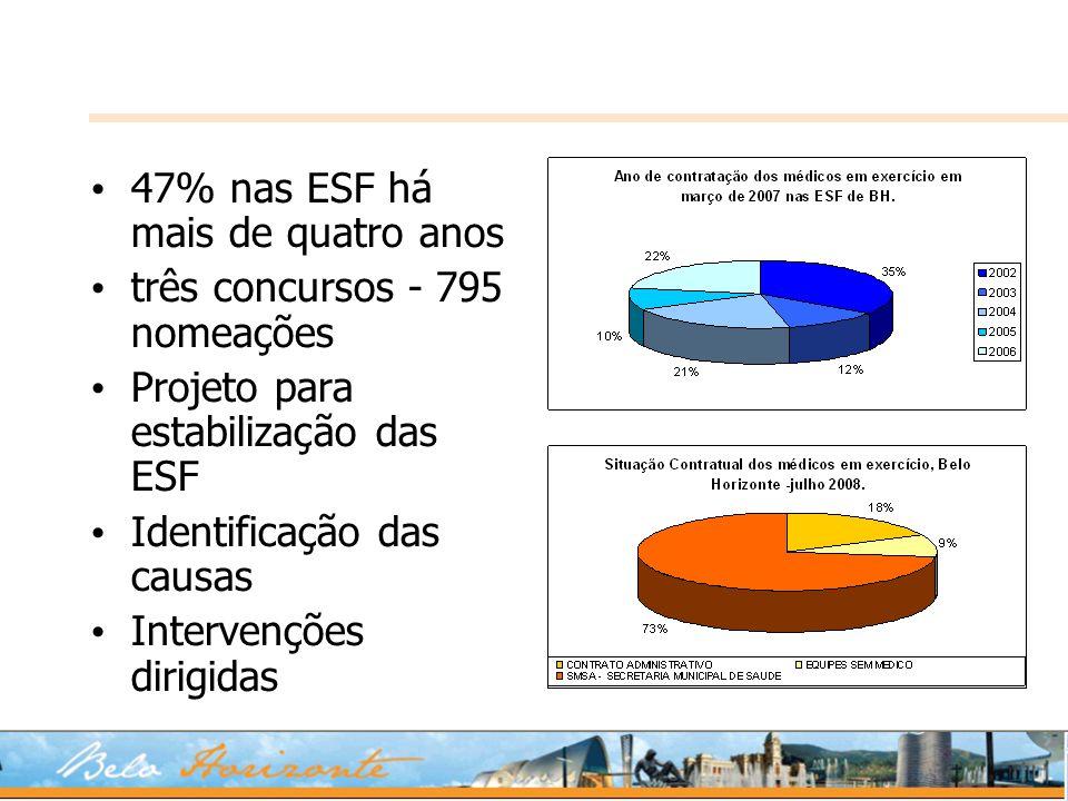 47% nas ESF há mais de quatro anos três concursos - 795 nomeações Projeto para estabilização das ESF Identificação das causas Intervenções dirigidas