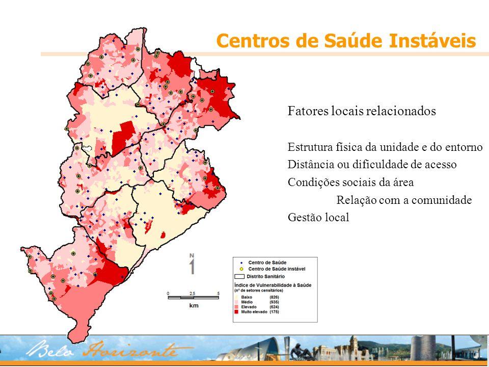 Centros de Saúde Instáveis Fatores locais relacionados Estrutura física da unidade e do entorno Distância ou dificuldade de acesso Condições sociais da área Relação com a comunidade Gestão local