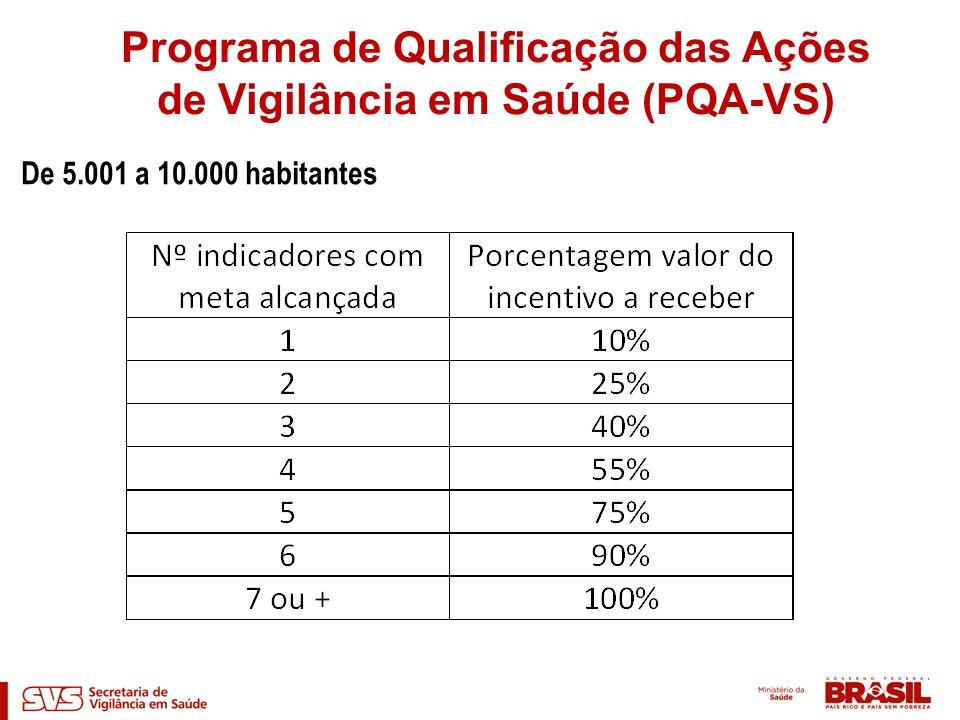 De 5.001 a 10.000 habitantes Programa de Qualificação das Ações de Vigilância em Saúde (PQA-VS)