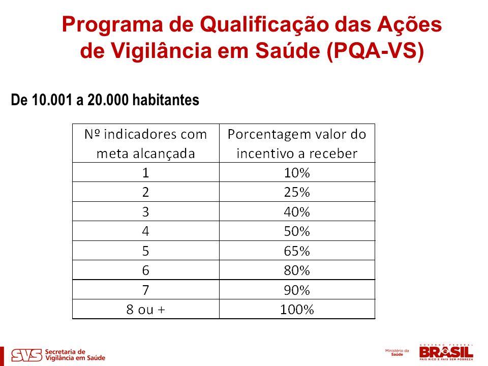 De 10.001 a 20.000 habitantes Programa de Qualificação das Ações de Vigilância em Saúde (PQA-VS)