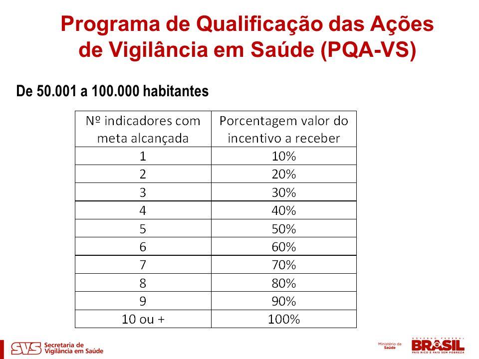 De 50.001 a 100.000 habitantes Programa de Qualificação das Ações de Vigilância em Saúde (PQA-VS)
