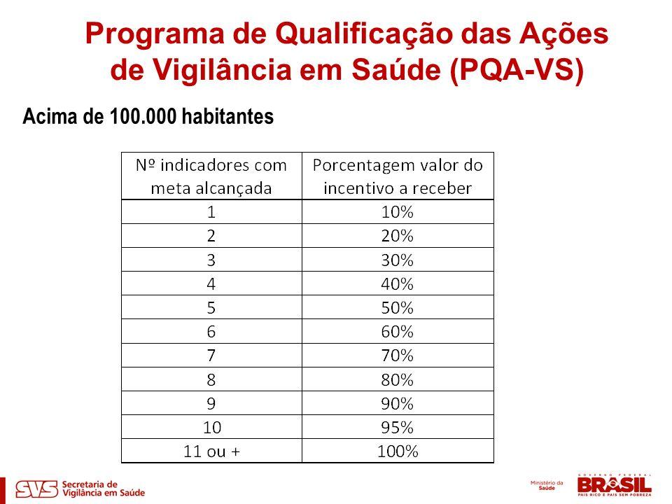 Acima de 100.000 habitantes Programa de Qualificação das Ações de Vigilância em Saúde (PQA-VS)