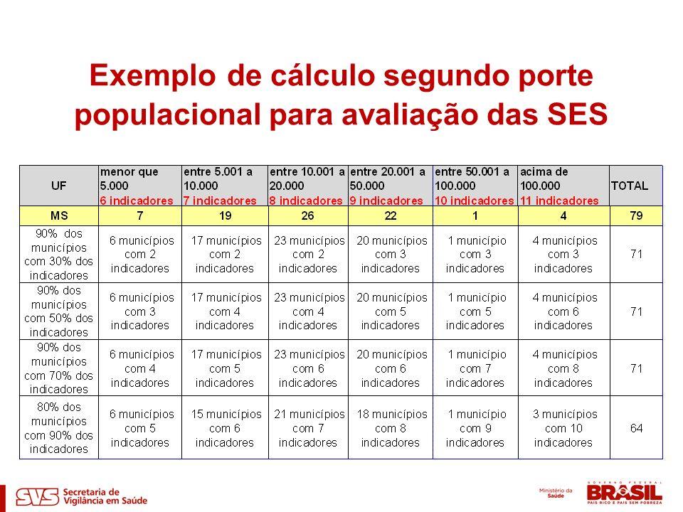 Exemplo de cálculo segundo porte populacional para avaliação das SES