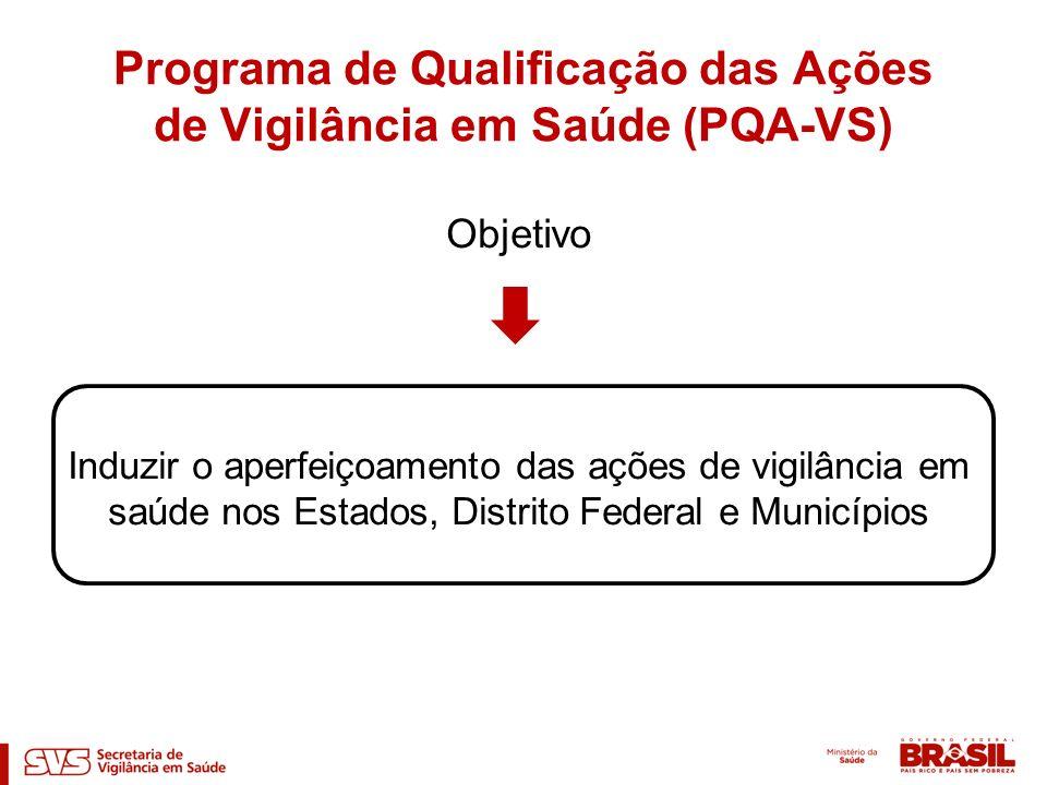 Objetivo Induzir o aperfeiçoamento das ações de vigilância em saúde nos Estados, Distrito Federal e Municípios Programa de Qualificação das Ações de V