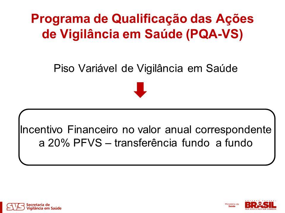 Piso Variável de Vigilância em Saúde Incentivo Financeiro no valor anual correspondente a 20% PFVS – transferência fundo a fundo Programa de Qualifica