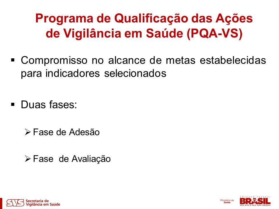 Compromisso no alcance de metas estabelecidas para indicadores selecionados Duas fases: Fase de Adesão Fase de Avaliação Programa de Qualificação das