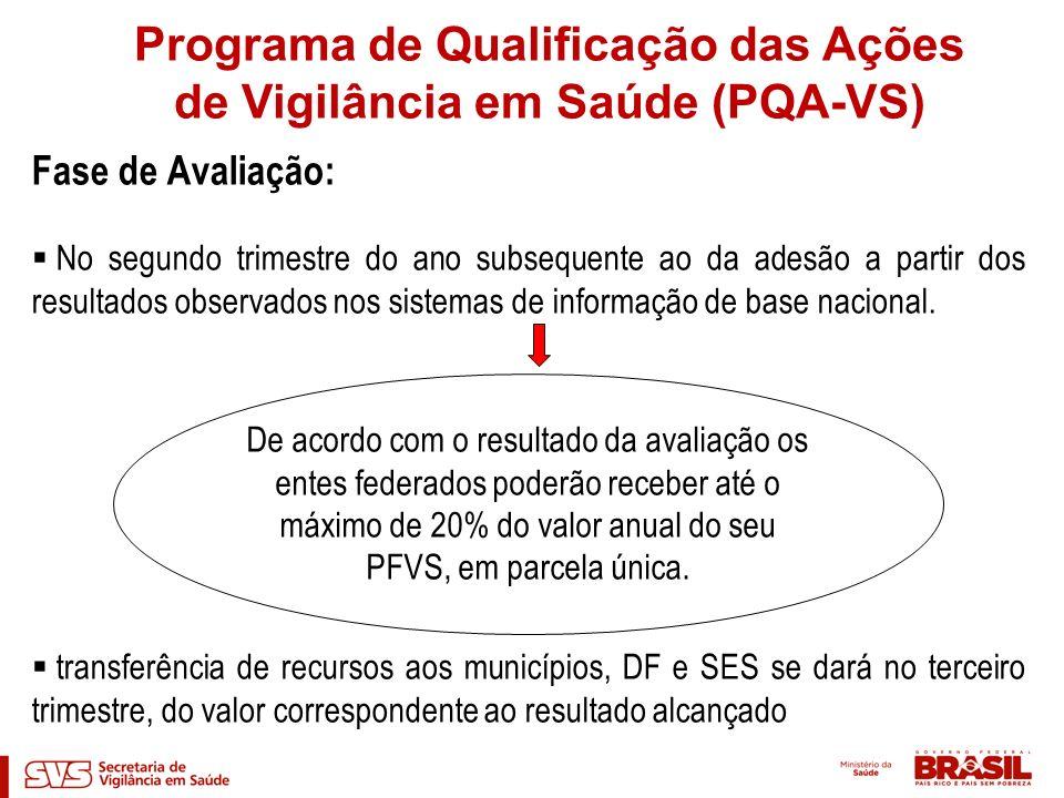 Processo de avaliação – PQA-VS ESTRATIFICAÇÃO POR PORTE POPULACIONAL Indicadores considerados para o recebimento de 100% do valor do incentivo Programa de Qualificação das Ações de Vigilância em Saúde (PQA-VS)