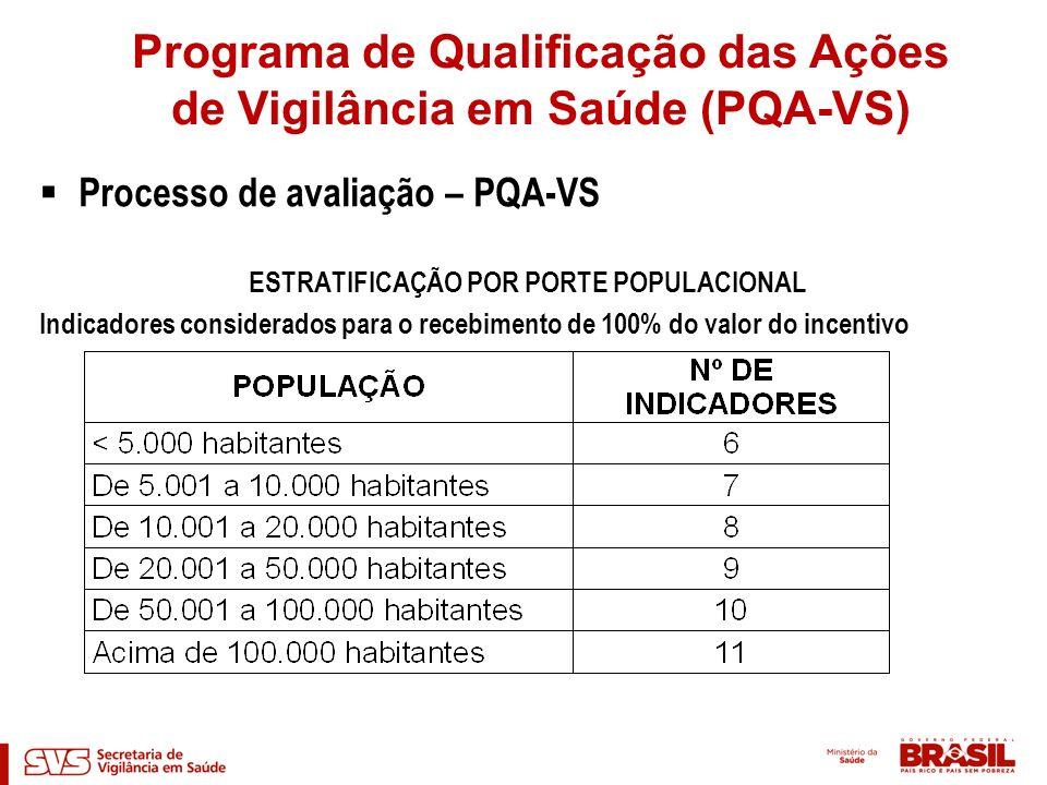 Processo de avaliação – PQA-VS ESTRATIFICAÇÃO POR PORTE POPULACIONAL Indicadores considerados para o recebimento de 100% do valor do incentivo Program