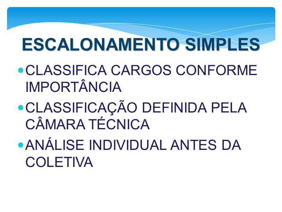 ESCALONAMENTO SIMPLES CLASSIFICA CARGOS CONFORME IMPORTÂNCIA CLASSIFICAÇÃO DEFINIDA PELA CÂMARA TÉCNICA ANÁLISE INDIVIDUAL ANTES DA COLETIVA