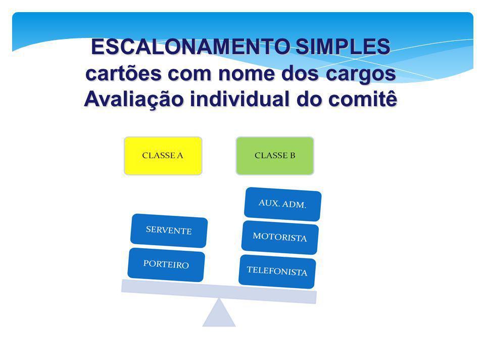ESCALONAMENTO SIMPLES cartões com nome dos cargos Avaliação individual do comitê