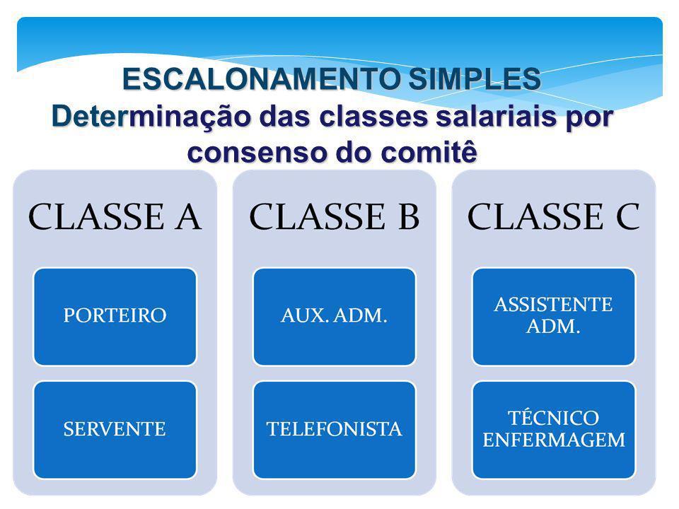 ESCALONAMENTO SIMPLES Determinação das classes salariais por consenso do comitê