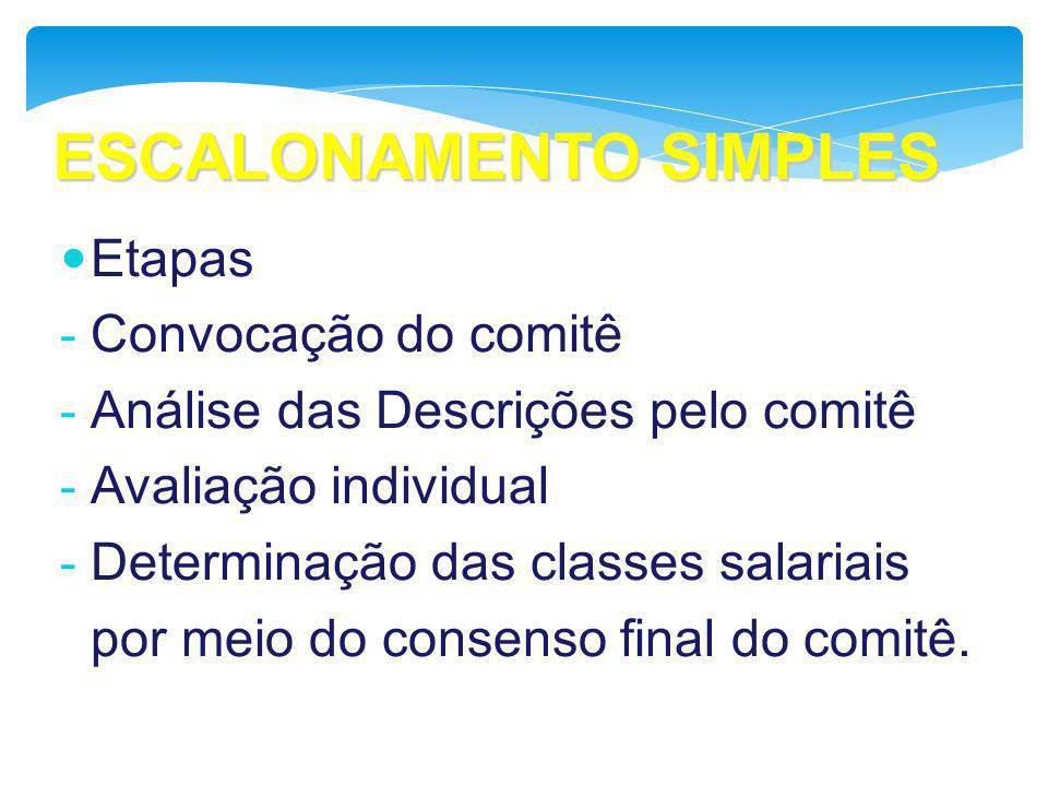 ESCALONAMENTO SIMPLES Etapas - Convocação do comitê - Análise das Descrições pelo comitê - Avaliação individual - Determinação das classes salariais p