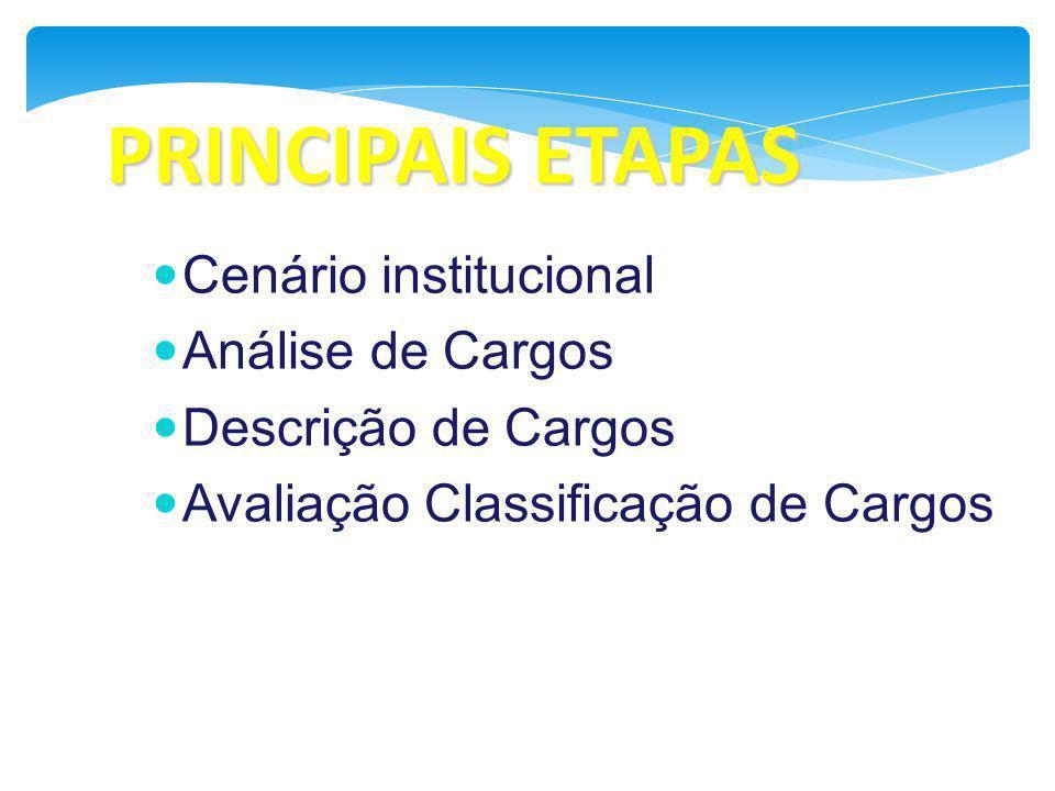 PRINCIPAIS ETAPAS Cenário institucional Análise de Cargos Descrição de Cargos Avaliação Classificação de Cargos