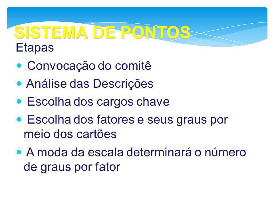 SISTEMA DE PONTOS Etapas Convocação do comitê Análise das Descrições Escolha dos cargos chave Escolha dos fatores e seus graus por meio dos cartões A