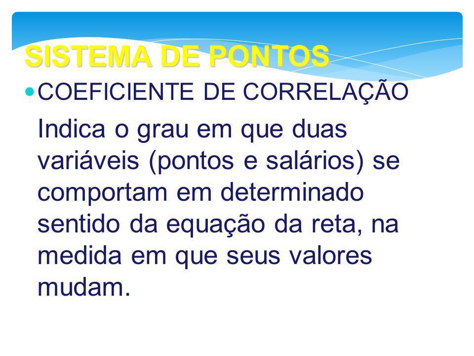SISTEMA DE PONTOS COEFICIENTE DE CORRELAÇÃO Indica o grau em que duas variáveis (pontos e salários) se comportam em determinado sentido da equação da