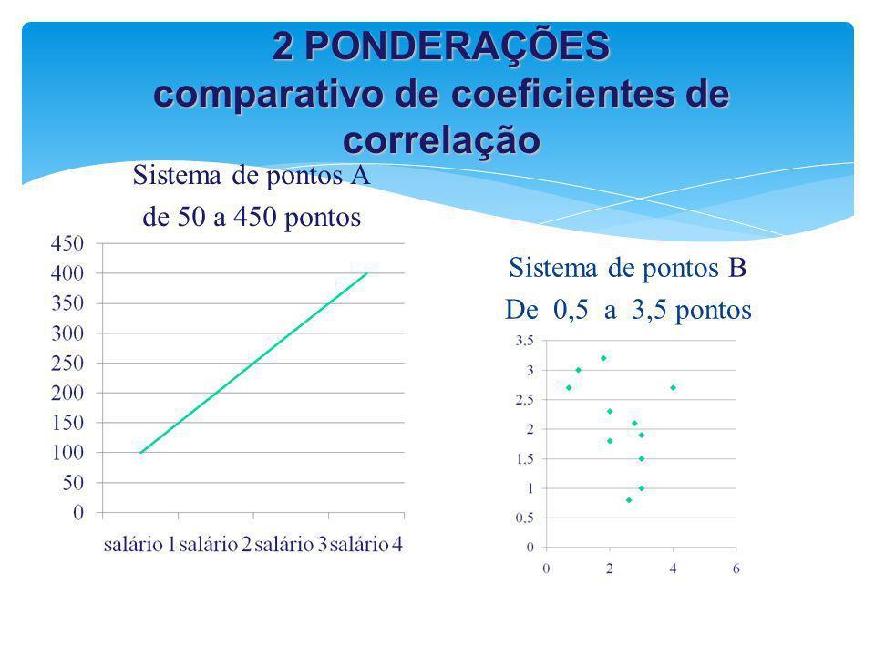 2 PONDERAÇÕES comparativo de coeficientes de correlação Sistema de pontos A de 50 a 450 pontos Sistema de pontos B De 0,5 a 3,5 pontos