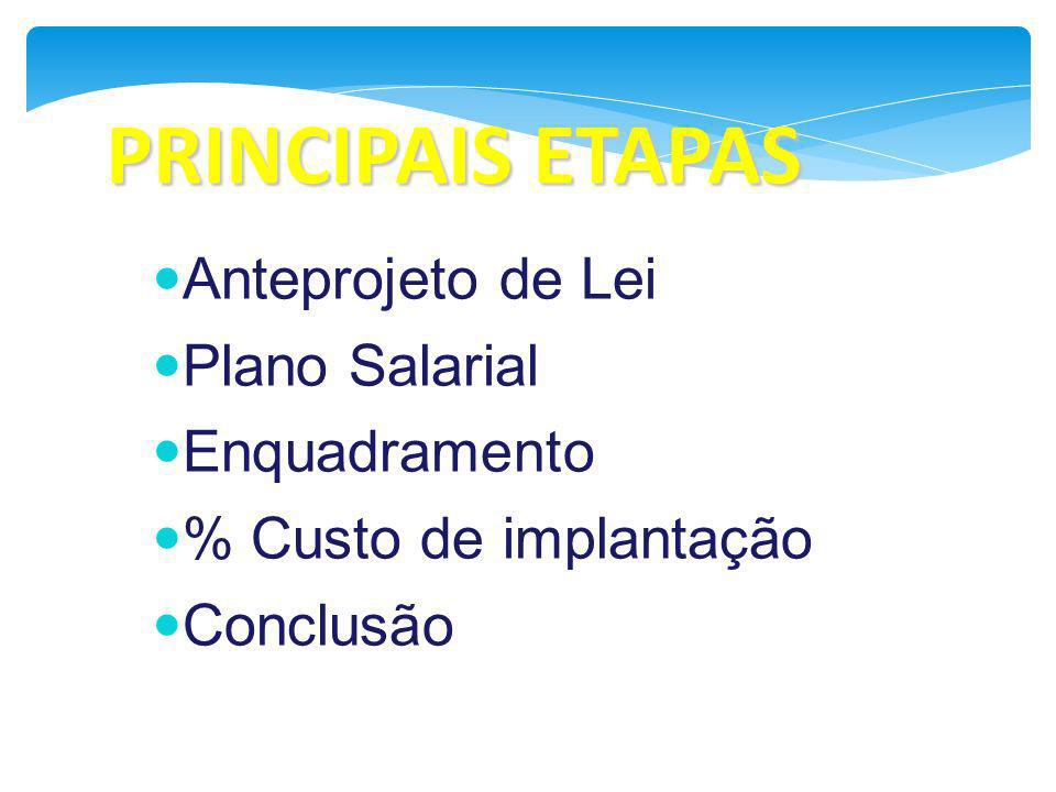 PRINCIPAIS ETAPAS Anteprojeto de Lei Plano Salarial Enquadramento % Custo de implantação Conclusão