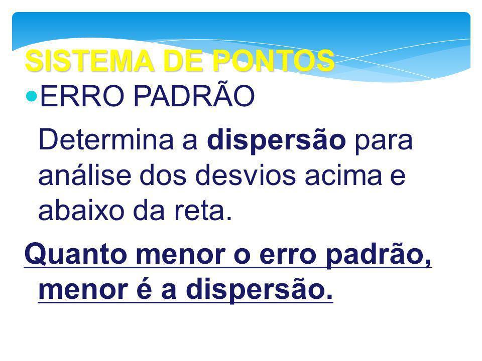 SISTEMA DE PONTOS ERRO PADRÃO Determina a dispersão para análise dos desvios acima e abaixo da reta. Quanto menor o erro padrão, menor é a dispersão.