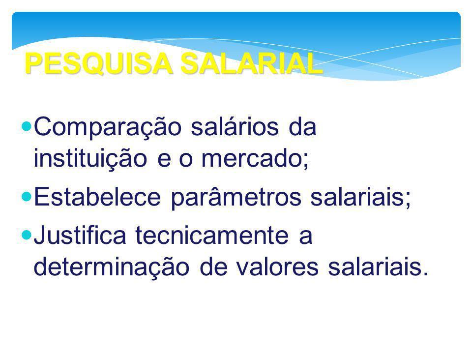 PESQUISA SALARIAL Comparação salários da instituição e o mercado; Estabelece parâmetros salariais; Justifica tecnicamente a determinação de valores sa